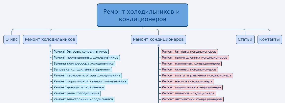 Техническое задание на поисковое продвижение сайта продвижение сайта, оплата по результату