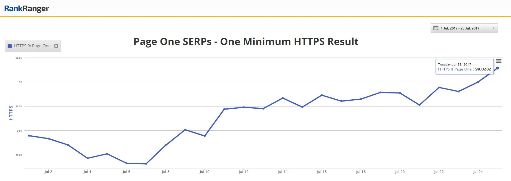 в 99% выдачи Google в Топ-10 присутствуют HTTPS-сайты