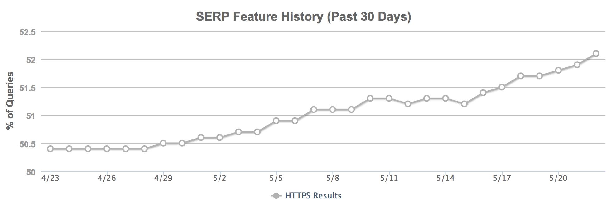 Рис. 1. Динамика доли присутствия HTTPS-результатов в выдаче по широкому пулу запросов.