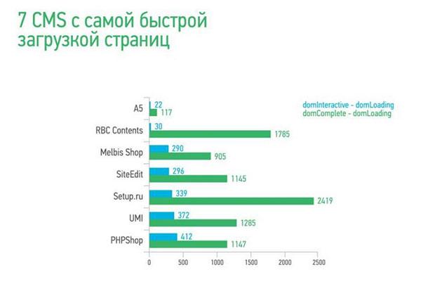 Setup.ru в исследовании Openstat